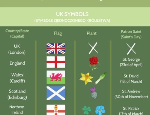 Anglia, Wielka Brytania czy Zjednoczone Królestwo? UK i jego symbole